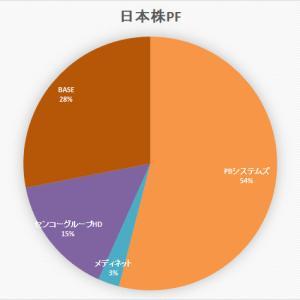 ぼっけいますお版 日本株 ポートフォリオ (4月11日)