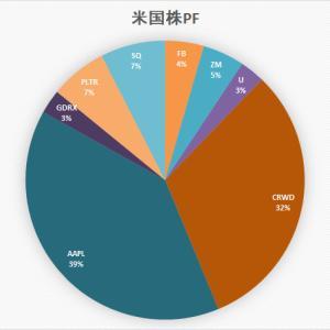 「ぼっけいますお」の米国株 ポートフォリオ (4月18日)