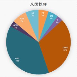 「ぼっけいますお」の米国株 ポートフォリオ (6月5日)