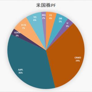 「ぼっけいますお」の米国株 ポートフォリオ (6月19日)