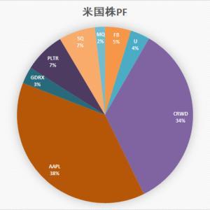 「ぼっけいますお」の米国株 ポートフォリオ (9月18日)