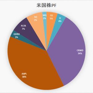 「ぼっけいますお」の米国株 ポートフォリオ (9月25日)