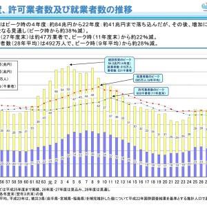 建設現場における労働者の著しい高齢化・若年層の減少