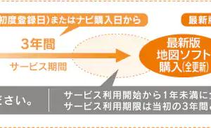 トヨタ純正ナビ 更新 CD