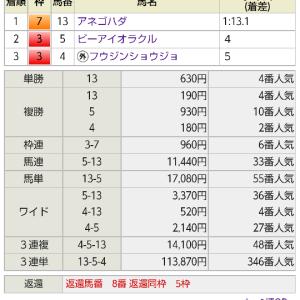 【予想結果振り返り】2021/7/24 新潟・函館【10万馬券炸裂!!】