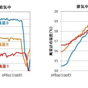 高気密住宅の「閉塞感」と「開放感」は紙一重: 24時間換気扇の風量測定
