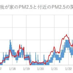 PM2.5やHCHOの我が家の実測値とフィルターの効果