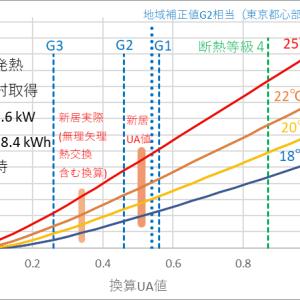 エアコン1台の3階建て全館暖房の実測とUa値・Q値の関係