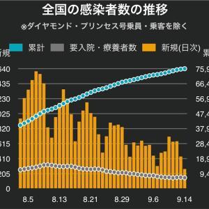 コロナ定点観測9/17。1週間平均で8日連続の上昇ということ