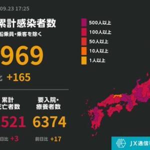 コロナ感染定点観測9/24。感染者数は非常に多いが死者数は依然少ない。重症者数をみせない