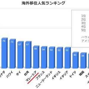 海外移住人気ランキング