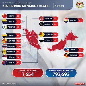 マレーシアは絶賛リバウンド中・・・