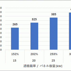 10kW未満(@屋根設置etc...)  過積載率は何%がよい (?_?)②