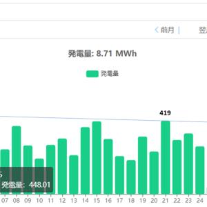 単結晶ハーフセル 発電量速報 (9月)