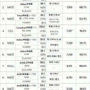 NKE ソーラー GP 11月度 結果発表(多結晶 , 単結晶 , 両△パネル)