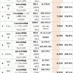 NKE ソーラー GP 12月度 結果発表(多結晶 , 単結晶 , 両面パネル)