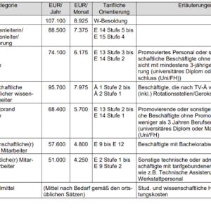 一般的なドイツ博士課程中の給与
