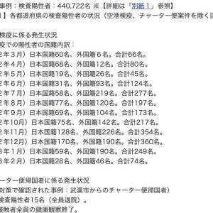 外国人入国者で空港検疫での陽性者の令和3年2月の実測