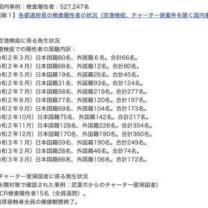 外国人入国者で空港検疫での陽性者の令和3年4月の実測