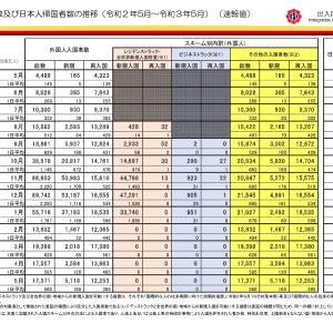 外国人入国者で空港検疫での陽性者の令和3年5月の実測