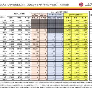 外国人入国者で空港検疫での陽性者の令和3年7月の実測