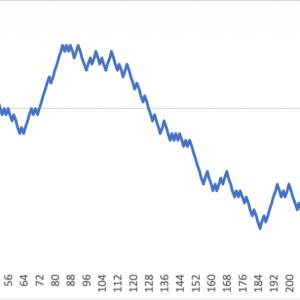 株価の予測について(その1)