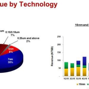 台湾セミコンダクター(TSM)2020年第三四半期決算結果