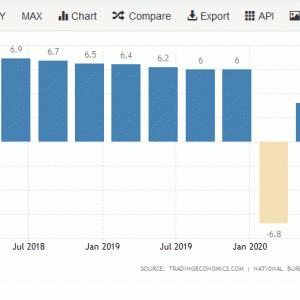 中国の第三四半期のGDP成長率は強いが、コンセンサス予想を下回った。