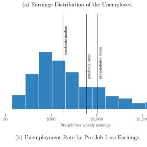 米国の失業保険で76%の人は収入が普通に働くより増えた。