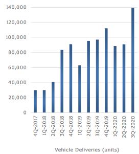 テスラ(TSLA)2020年第三四半期決算結果