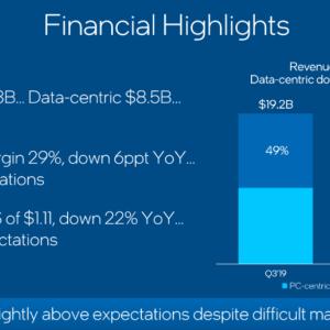 インテル(INTC)2020年第三四半期決算結果