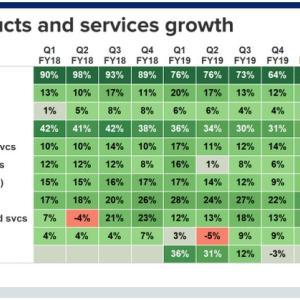 マイクロソフト(MSFT)2021年第1四半期決算結果