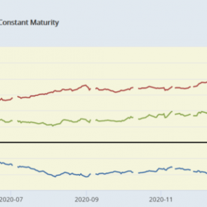 CPIが高くても一時的との見方が強くて金利低下