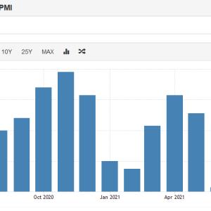 最近の中国経済とクレジットインパルスと景気後退
