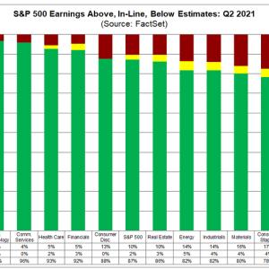 S&P500全体での決算結果はどうなのか