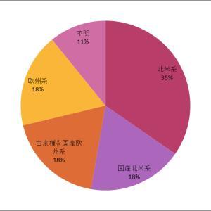 北米品種の日本ワイン