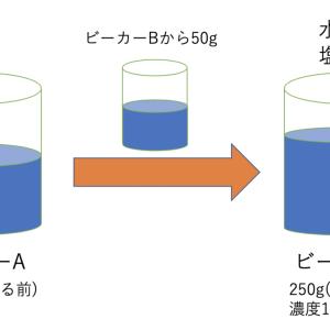 【濃度】パーセントの計算は後回し!水と塩の別々の足し算をしよう