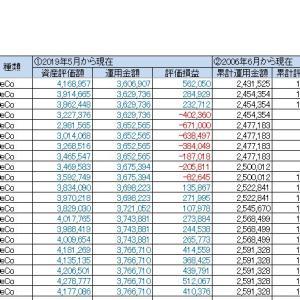 小5/資産運用:iDeCo投資の運用結果(2020年9月12日(土))