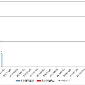 小5/資産運用:S&P500投資の運用結果(2020年9月19日(土))