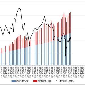 小5/資産運用:iDeCo投資の運用結果(2020年9月19日(土))