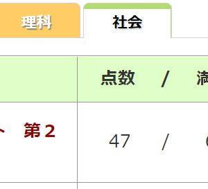 小6/四谷大塚:第2回桜蔭本番レベルテスト(結果速報)