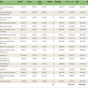 米国株・個別株に毎月5万円積立したら儲かるの?(2020年7月分)