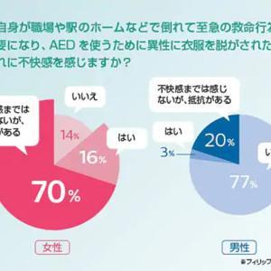 「AED持ってき…女性か…」 → AEDが使われずそのまま寝たきりに