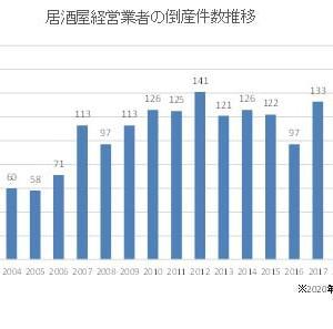 【経済】居酒屋倒産が過去最多を更新