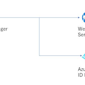 ZabbixでSAML認証のサイトを監視