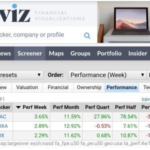 放送関連株が低PERで月間10%以上を維持★2020/09/12米国株スクリーニング★月間上昇率10%以上、時価総額100億$以上、PER50以下