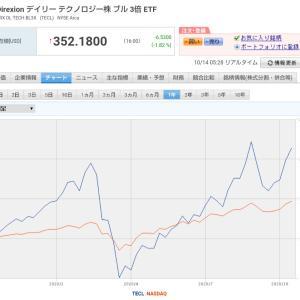 米国株★僕か3倍ブルTECLをガチホしない理由★テクノロジー関連ETF