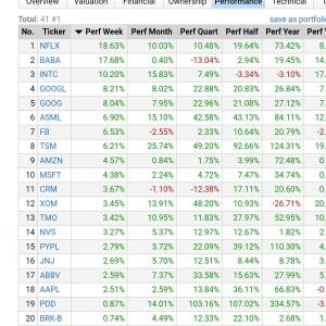 超大型米国株の上昇率で買う成長株投資◆ネットフリックス、アリババが+17%超で週間上位