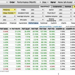 【米国株】NASDAQ1ヶ月上昇率振り返り◆半導体装置AsML21%とラム27%、地政学的特需でもう1段高を期待し乗換え検討中