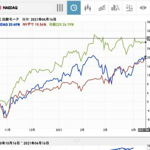 【米国株・日経平均】株価指数推移◆先週ダウは最高値更新、NASDAQ・日経平均は?◆4月12-16日